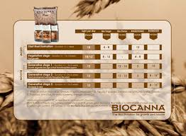 Bio Canna Nutrients Feeding Chart Best Picture Of Chart