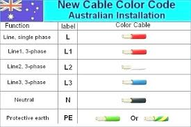 wire house wiring colors utahsaturnspecialist com wire house wiring colors house wire color code house wire color code chart 3 phase wiring