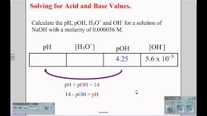 Solving Ph Poh H3o And Oh Wmv