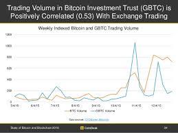 Gemini Btc Chart Gemini Bitcoin Volume Chart Ethereum Foundation Deal Russian