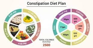 Diet Chart For Constipation Problem Diet Chart For Constipation Patient Constipation Diet Plan