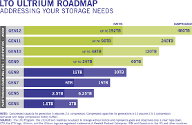 Lto Program Outlines Generation 8 Specifications And Extends