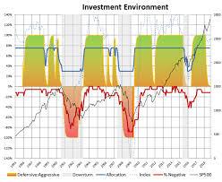 Vghcx Stock Chart The Great Owl Portfolio Janus Henderson Balanced Fund