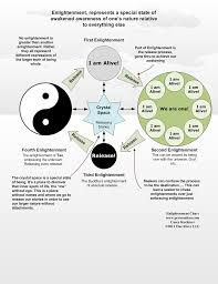 Taoism Life Chart Discovering Enlightenment Releasing Into Truth