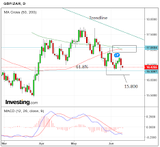 Gbp Zar Forecast For This Week