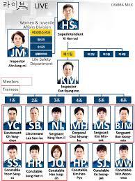 Korean Drama Live Characters And Shorthand Chart Drama Milk