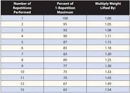 Leg Press Chart 65 Prototypal Average Bench Press Chart