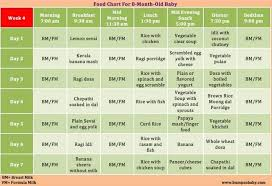 8 Month Old Feeding Chart Feeding Schedule For 8 Month Old 8 Month Old Baby 8 Month