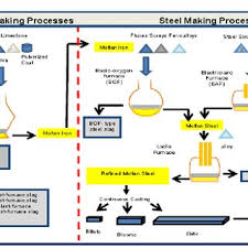 Flowchart Of Iron And Steelmaking Processes 8 Download