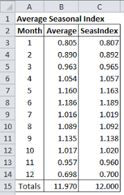How To Forecast In Excel How To Create A Rolling Forecast Of Seasonal Sales In Excel
