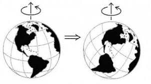 「地球的極移圖片」的圖片搜尋結果