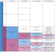 X Chromosome Inheritance Chart My X Chromosome Inheritance The Hunt For Mr X