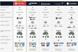 Australian Forex Broker 2019 Comparison Fees Vs Features