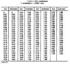 Inches To Degrees Chart Appendix Ii Continued 14269_200