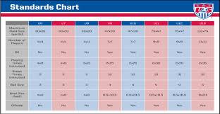 Us Soccer Standards Chart Us Soccer Mandates Explained