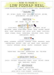 Low Fodmap Diet Chart Mediterranean Diet Low Fodmap Diet Chart List Deluxe