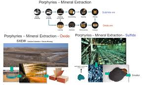 Copper Refining Flow Chart Copper Mining Extraction Process Flow Chart