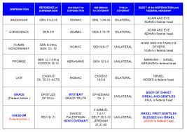 Biblical Covenants Chart Bible Study