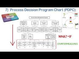 Process Decision Program Chart Pdpc Mp Tools