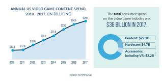 Videogame Statistics Essential Facts About The Computer And Video Game Industry The