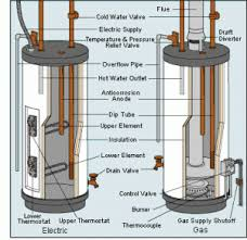 how to wire a hot water heater diagram how image hot water heaters on how to wire a hot water heater diagram