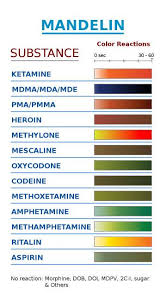 Ehrlich Test Kit Chart Test It Before You Ingest It Cssdp