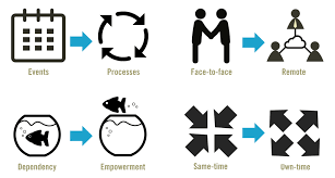 Professional Skill Set The Changing Skill Set Of The Learning Professional Skills Journey