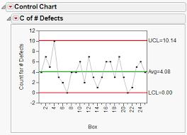 C Chart Example