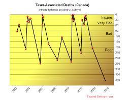 Taser Voltage Chart Www Excited Delirium Com Chart Of Taser Associated Deaths