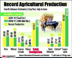 What Are The Problems In The Agriculture Sector In India And