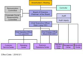 63 Rare Sti Organizational Chart