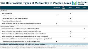 Social Media Usage Chart Why Do People Use Social Media Smart Insights