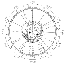 Ayurvedic Astrology Chart Hindu Astrology Wikipedia
