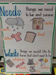 Needs And Wants Chart Wants And Needs Anchor Chart Kindergarten Anchor Charts