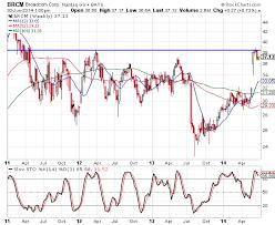 Broadcom Stock Chart Broadcom Stock Chart Analysis Nasdaq Brcm
