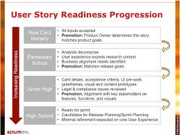 Agile User Story Acceptance Criteria Template Definition Of Done Scrum Inc