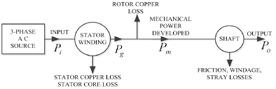power flow diagram of 3 phase induction