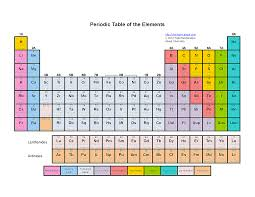 Order generally grows with increasing atomic mass. Printable Color Periodic Table Of The Elements