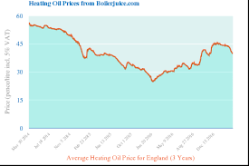 Boilerjuice Oil Chart 2019