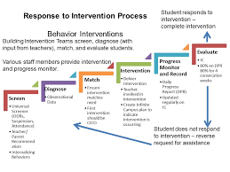behavior intervention plan template mps rti pbis resources