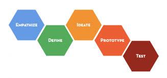 UX Research Methods – Prototypr