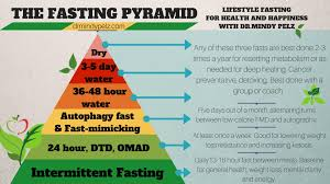 Intermittent Fasting Chart How Long Should You Fast Dr Mindy Pelz Reset Your