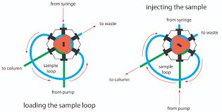 Hplc Principle 12 5 High Performance Liquid Chromatography Chemistry Libretexts