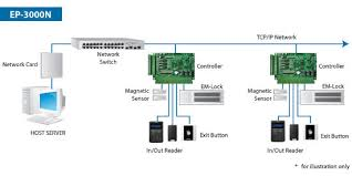hid access control wiring diagram wiring diagram card access control systems wiring diagram and schematic