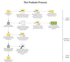 Workflow Diagram How To Create Workflow Chart