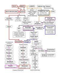 Genealogy Of Jesus Chart Working Chart 5 Metre Joseph Of Arimathea Family