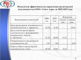 презентация терехова ольга николаевна фдф  9 Показатели эффективности управления кредиторской задолженностью