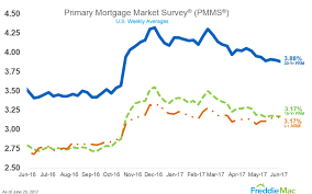 Fixed Mortgage Rates In U S Hits New 2017 Low World