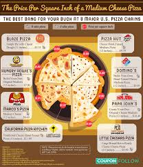 Charted Cheese Wheel Cheese Infographics Visual Ly