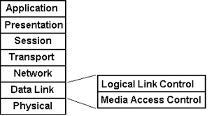 Data Link Layer Llc Layer Logical Link Control Data Link Layer Of Osi Model